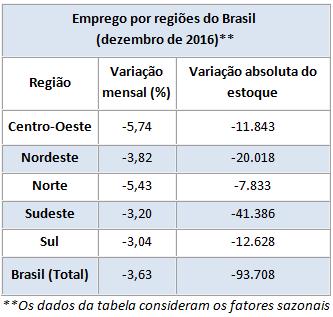 tabela emprego Brasil