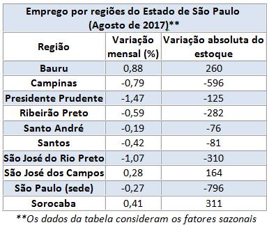 Emprego Regionais - 08.2017