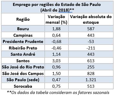 Emprego por Regionais - 04.2018