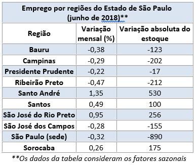 Emprego Regionais - 06.2018