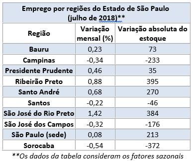Emprego Regionais - 07.2018