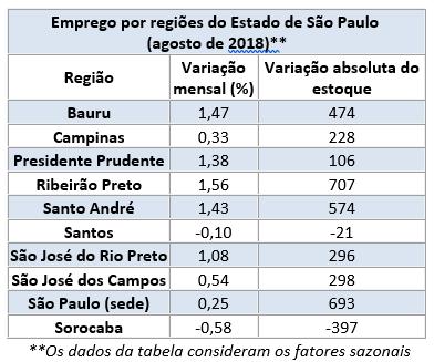 Emprego Regionais 08.2018