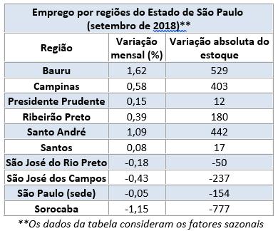 Emprego Regionais 09.2018