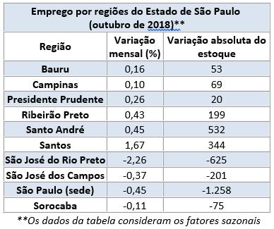 Emprego Regionais - 10.2018
